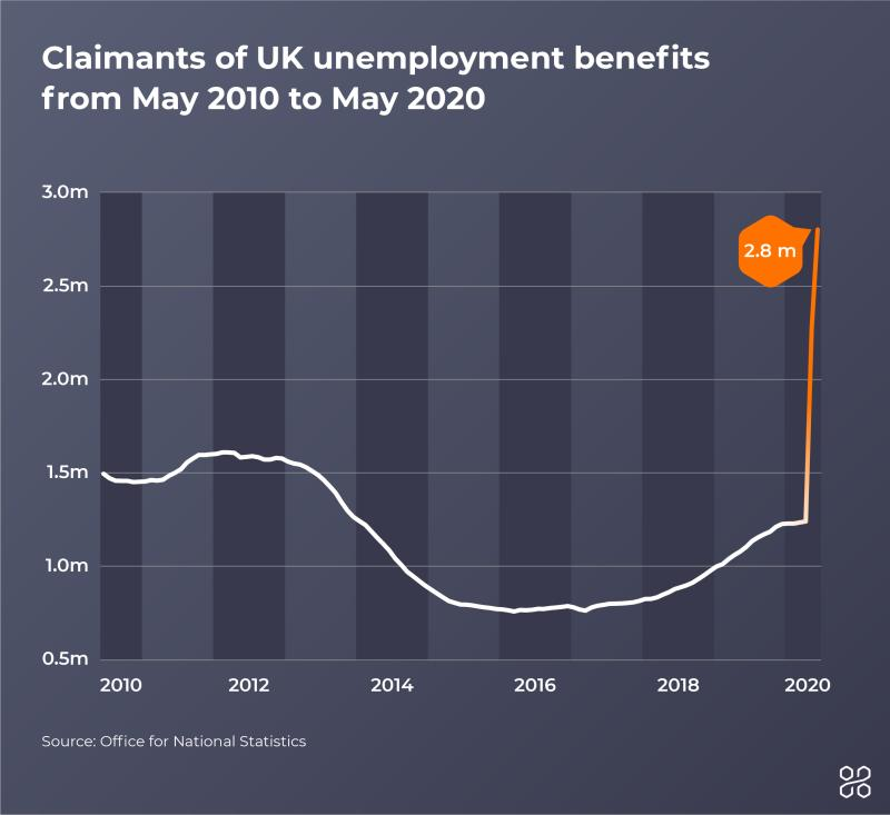Claimants of UK unemployment benefits from May 2010 to May 2020