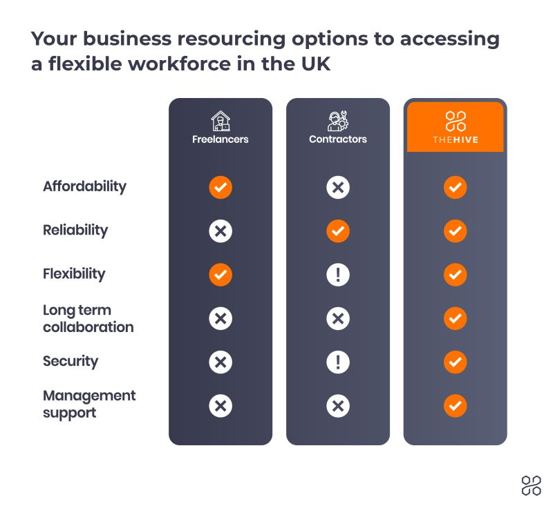 business resourcing options