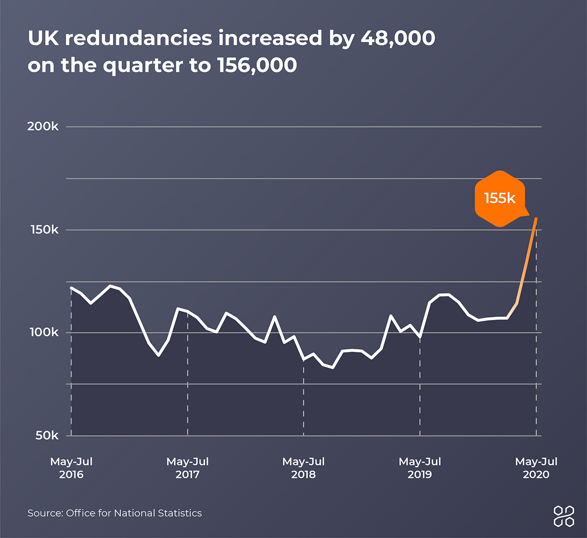 a chart showing the increase in UK redundancies from 2016 to 2020