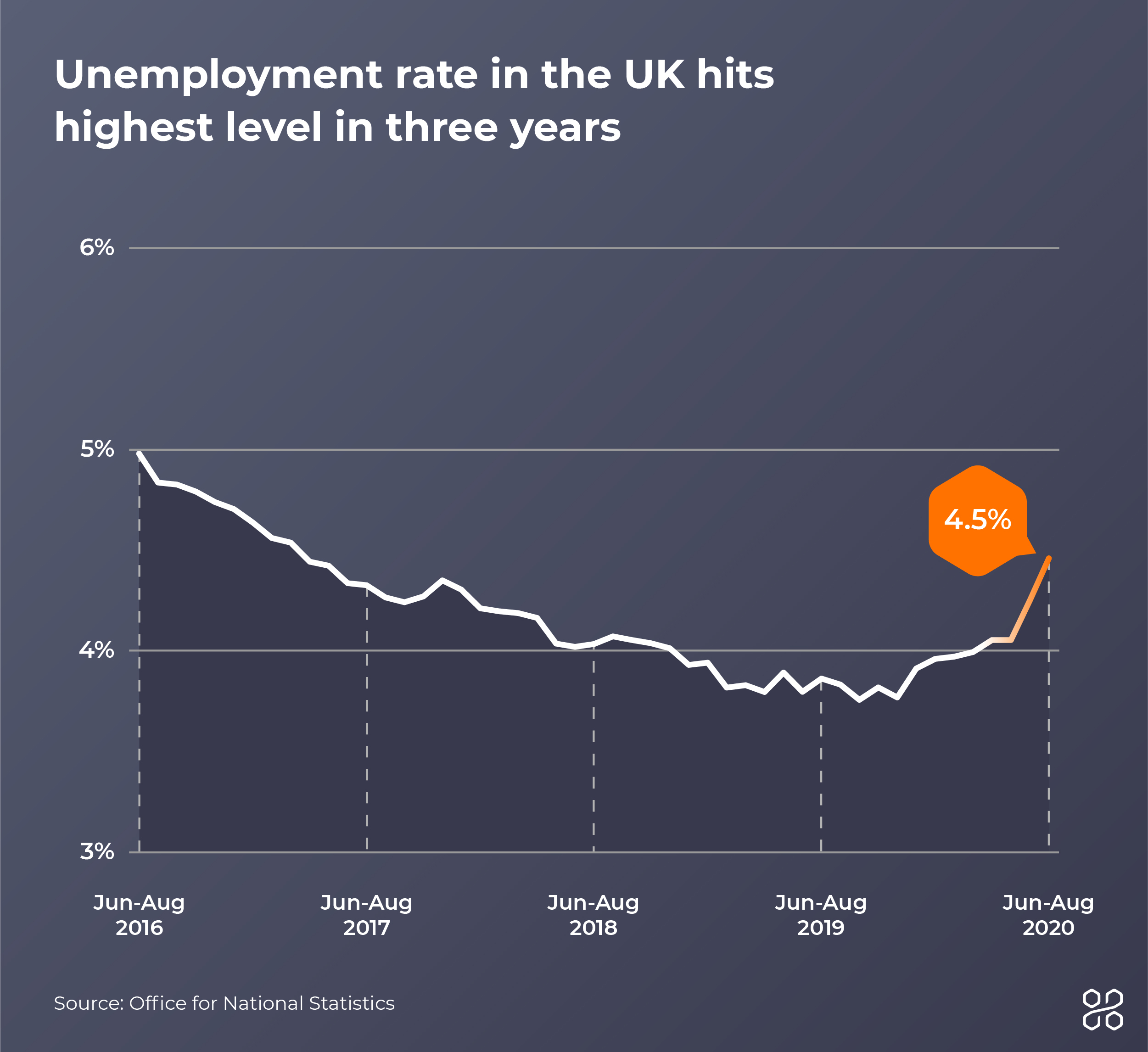 a chart showing the increase in UK unemployment rate between 2016 and 2020